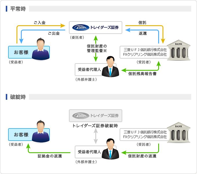信託先は 三菱UFJ信託銀行