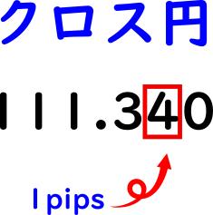 クロス円では『銭』で表す