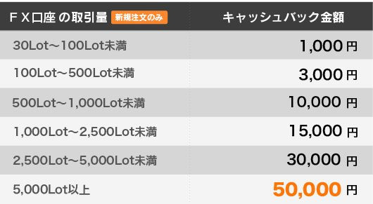 5,000Lot以上の取引で5万円のキャッシュバック