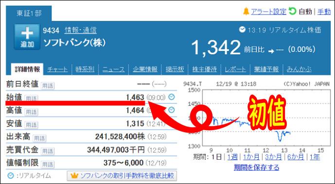 SBI証券 初値売りの価格や損益 株価は1,342円まで下落