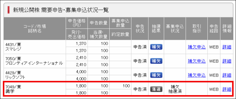 SMBC日興証券 補欠抽選結果