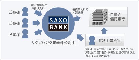 サクソバンク証券 100%信託保全