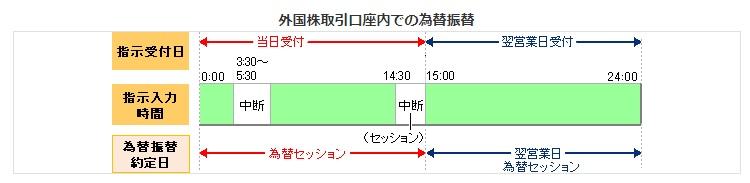 日本円⇒米ドルの注文受付時間と反映のタイミング