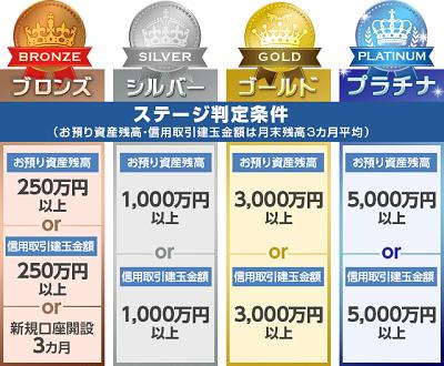 SMBC日興証券ステージ制