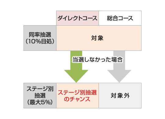 SMBC日興証券 抽選の仕組み