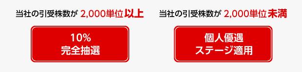抽選配分は東海東京証券が引き受けた株数によって異なる