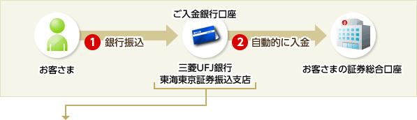 「三菱UFJ銀行 東海東京証券振込支店」宛へ振込を行う